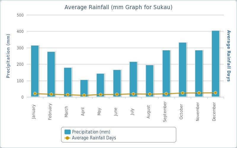 ave-rainfall-sukau